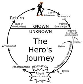 Hobbit's Journey